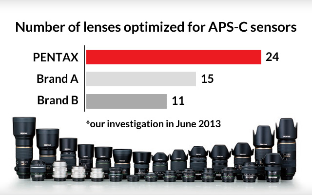 An extensive lens selection unmatched among APS-C sensor cameras Image